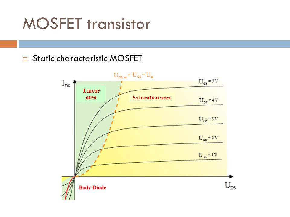MOSFET transistor Static characteristic MOSFET Linear area Saturation area