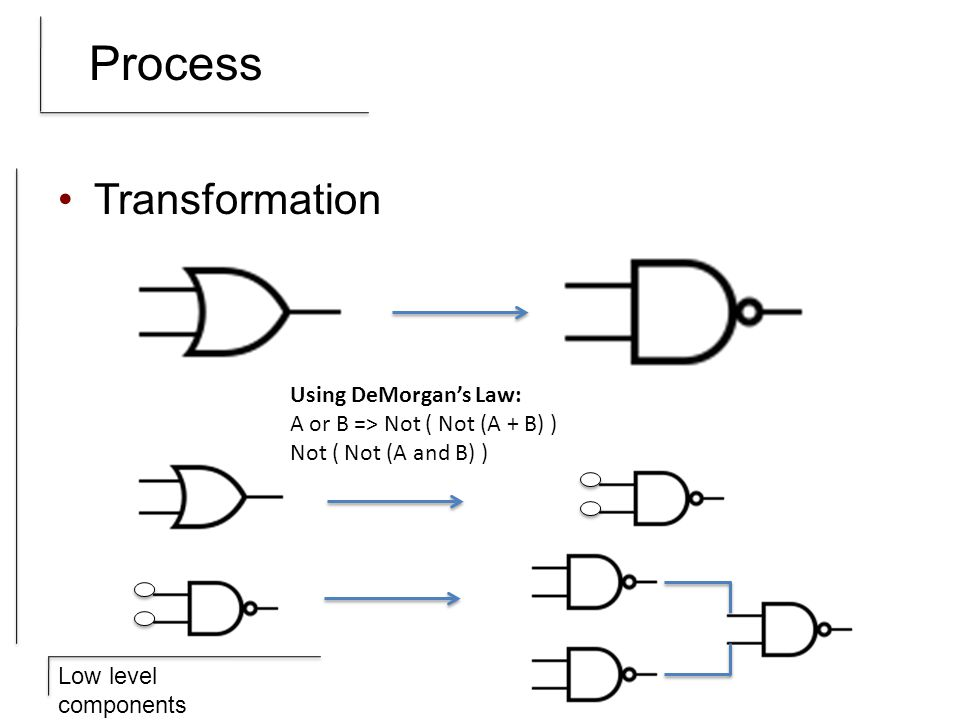 Low level components Process Transformation Using DeMorgans Law: A or B => Not ( Not (A + B) ) Not ( Not (A and B) )