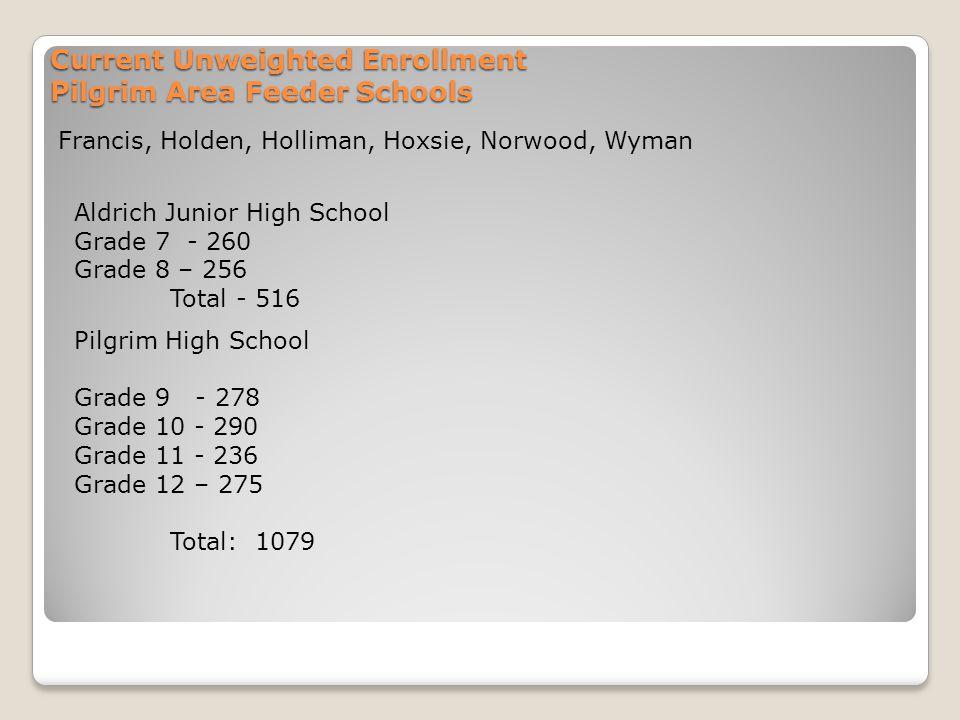 Current Unweighted Enrollment Pilgrim Area Feeder Schools Francis, Holden, Holliman, Hoxsie, Norwood, Wyman Aldrich Junior High School Grade 7 - 260 Grade 8 – 256 Total - 516 Pilgrim High School Grade 9 - 278 Grade 10 - 290 Grade 11 - 236 Grade 12 – 275 Total: 1079