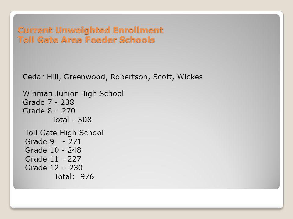 Current Unweighted Enrollment Toll Gate Area Feeder Schools Cedar Hill, Greenwood, Robertson, Scott, Wickes Winman Junior High School Grade 7 - 238 Grade 8 – 270 Total - 508 Toll Gate High School Grade 9 - 271 Grade 10 - 248 Grade 11 - 227 Grade 12 – 230 Total: 976