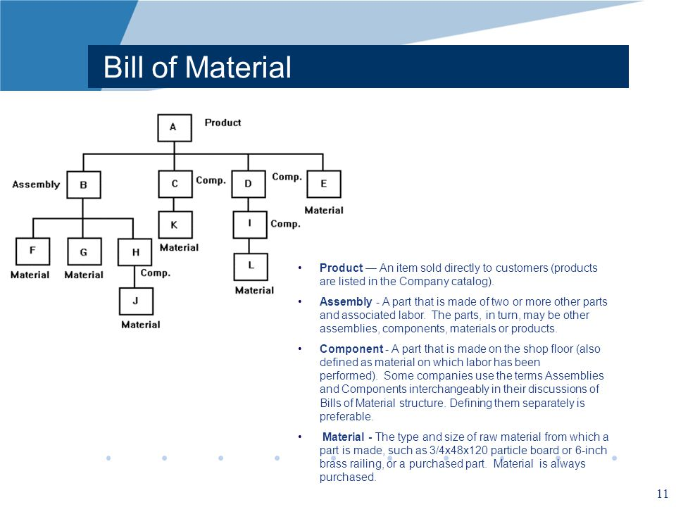 11 Bill of Material Product An item sold directly to customers (products are listed in the Company catalog).