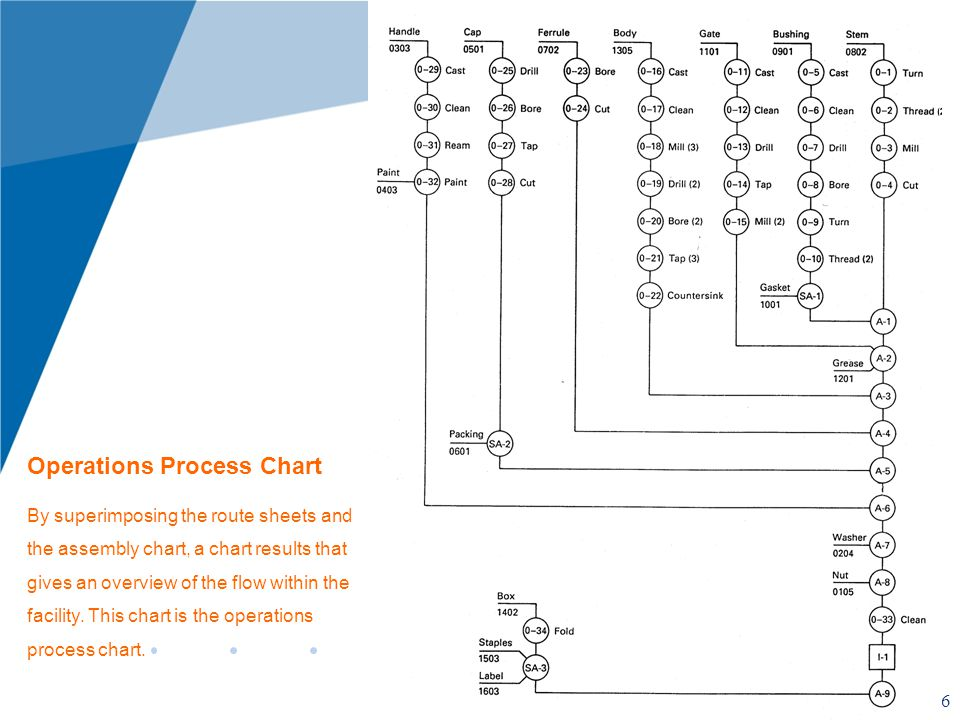 16 Operations Process Chart By superimposing the route sheets and the assembly chart, a chart results that gives an overview of the flow within the facility.