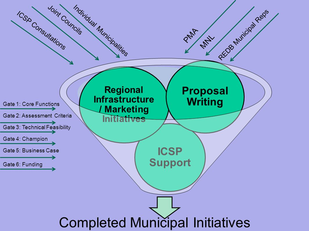 Completed Municipal Initiatives ICSP Support Regional Infrastructure / Marketing Initiatives Proposal Writing ICSP Consultations Joint Councils Indivi