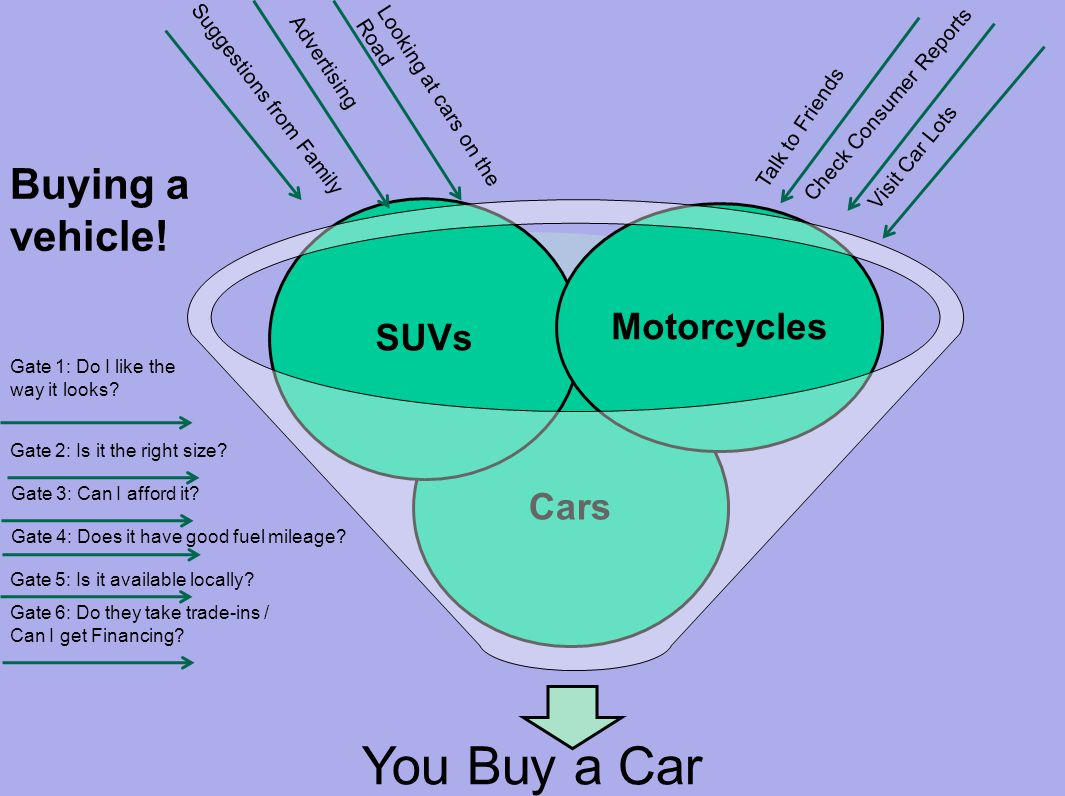 You Buy a Car Cars SUVs Motorcycles Suggestions from Family Advertising Looking at cars on the Road Talk to Friends Check Consumer Reports Visit Car Lots Gate 5: Is it available locally.