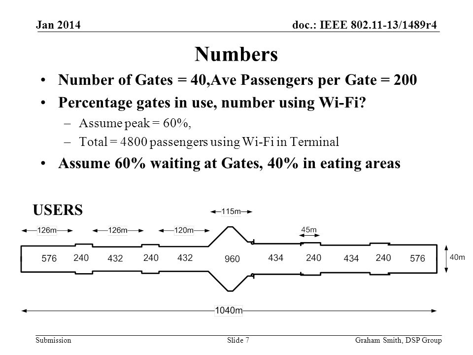 doc.: IEEE 802.11-13/1489r4 Submission Number of Gates = 40,Ave Passengers per Gate = 200 Percentage gates in use, number using Wi-Fi? –Assume peak =