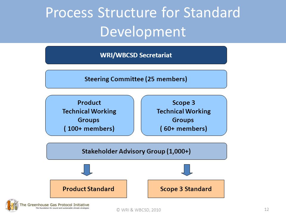 © WRI & WBCSD, 2010 12 Process Structure for Standard Development WRI/WBCSD Secretariat Steering Committee (25 members) Product Technical Working Groups ( 100+ members) Scope 3 Technical Working Groups ( 60+ members) Stakeholder Advisory Group (1,000+) Product StandardScope 3 Standard