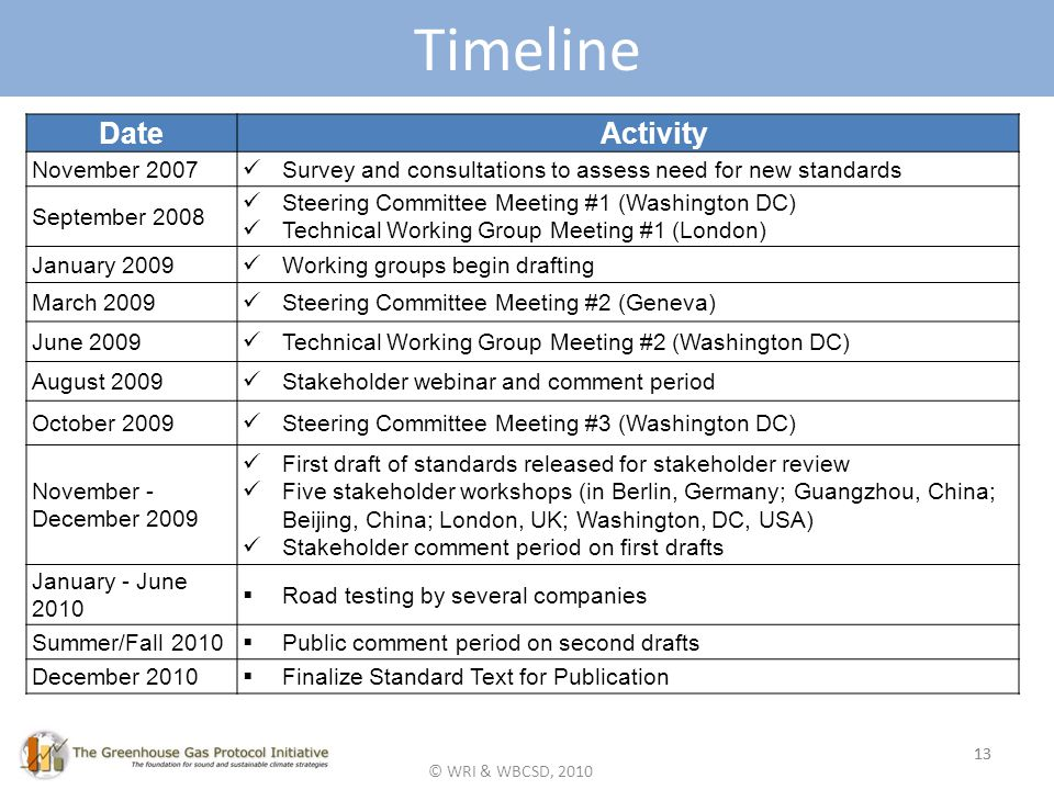© WRI & WBCSD, 2010 13 Timeline 13 DateActivity November 2007 Survey and consultations to assess need for new standards September 2008 Steering Committee Meeting #1 (Washington DC) Technical Working Group Meeting #1 (London) January 2009 Working groups begin drafting March 2009 Steering Committee Meeting #2 (Geneva) June 2009 Technical Working Group Meeting #2 (Washington DC) August 2009 Stakeholder webinar and comment period October 2009 Steering Committee Meeting #3 (Washington DC) November - December 2009 First draft of standards released for stakeholder review Five stakeholder workshops (in Berlin, Germany; Guangzhou, China; Beijing, China; London, UK; Washington, DC, USA) Stakeholder comment period on first drafts January - June 2010 Road testing by several companies Summer/Fall 2010 Public comment period on second drafts December 2010 Finalize Standard Text for Publication