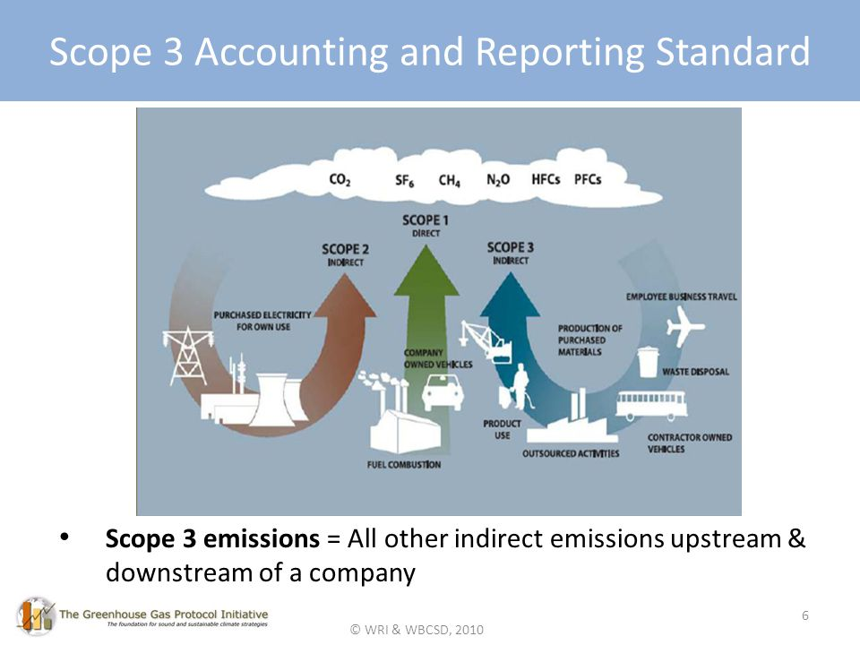 © WRI & WBCSD, 2010 Scope 3 Accounting and Reporting Standard Scope 3 emissions = All other indirect emissions upstream & downstream of a company 6