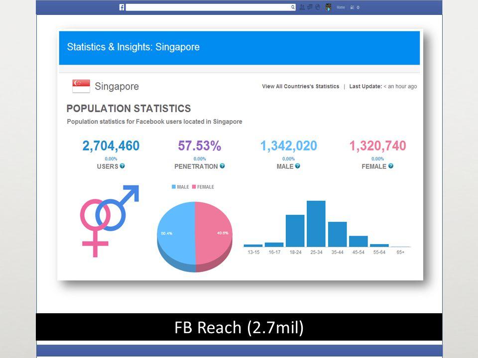 FB Reach (2.7mil)