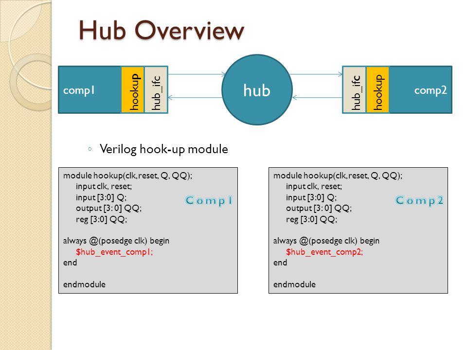 Hub Overview Verilog hook-up module hub comp2comp1 hub_if c hooku p module hookup(clk, reset, Q, QQ); input clk, reset; input [3:0] Q; output [3: 0] QQ; reg [3:0] QQ; always @(posedge clk) begin $hub_event_comp1; end endmodule module hookup(clk, reset, Q, QQ); input clk, reset; input [3:0] Q; output [3: 0] QQ; reg [3:0] QQ; always @(posedge clk) begin $hub_event_comp2; end endmodule