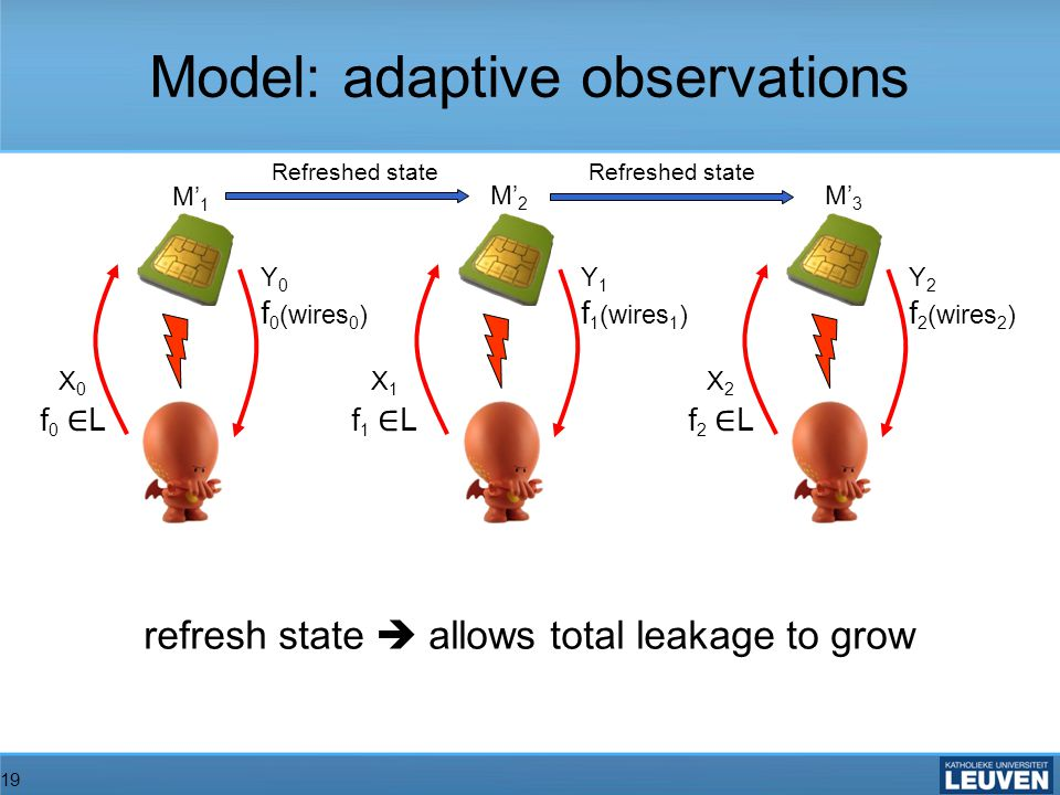 19 X 0 f 0 L Y 0 f 0 (wires 0 ) M 1 M 2 M 3 Refreshed state refresh state allows total leakage to grow Model: adaptive observations X 1 f 1 L Y 1 f 1 (wires 1 ) X 2 f 2 L Y 2 f 2 (wires 2 )