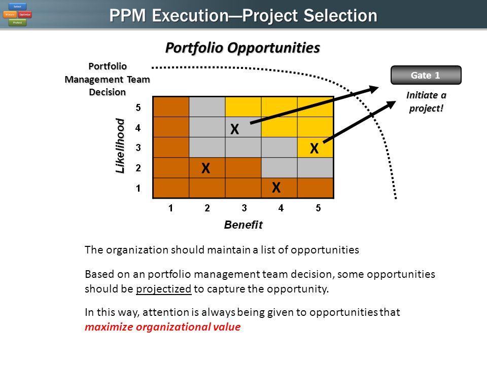 PPM ExecutionProject Selection Portfolio Opportunities X X X X Portfolio Management Team Decision Initiate a project! Gate 1 The organization should m