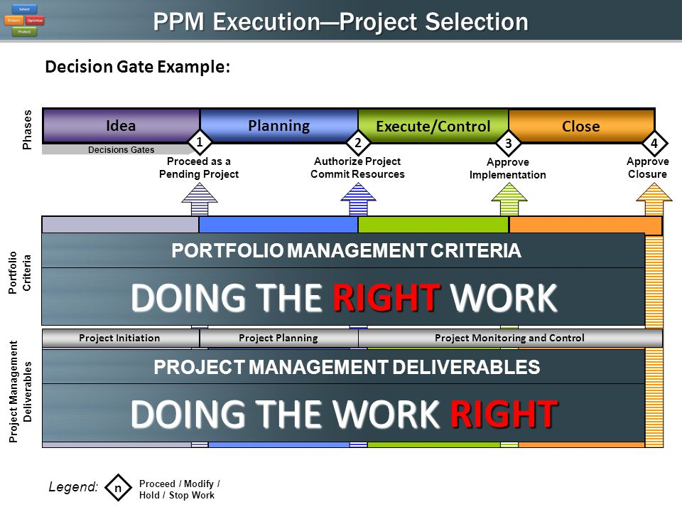 PPM ExecutionProject Selection Formal Acceptance Completion Report Gate 4 Presentation Strategic Benefit Financial Benefit Project Timing Project Risk Project Integration Open Plan Schedule Project Status Risk and Issue Log Mitigation Plans Change Request Phases Decisions Gates Execute/Control IdeaPlanning Proceed as a Pending Project Sponsor Acceptance Closing Documents Completed Authorize Project Commit Resources Project Initiation Project Performance: Resource Forecasts Proceed / Modify / Hold / Stop Work Legend: n Approve Closure Project Planning Project Management Deliverables Portfolio Criteria Project Monitoring and Control Project Proposal Form Gate 1 Presentation Business Requirements Project Benefits Impact Assessment Business Case Project Charter Risk and Issue Log Communication Plan Gate 2 Presentation 2 1 Close 4 Approve Implementation 3 Decision Gate Example: PORTFOLIO MANAGEMENT CRITERIA DOING THE RIGHT WORK PROJECT MANAGEMENT DELIVERABLES DOING THE WORK RIGHT