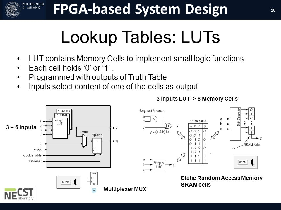 FPGA-based System Design Lookup Tables: LUTs LUT contains Memory Cells to implement small logic functions Each cell holds 0 or 1. Programmed with outp