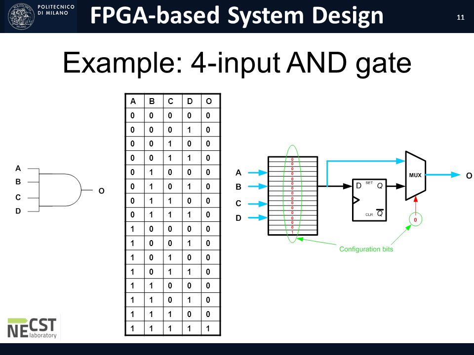 FPGA-based System Design Example: 4-input AND gate ABCDO 00000 00010 00100 00110 01000 01010 01100 01110 10000 10010 10100 10110 11000 11010 11100 111