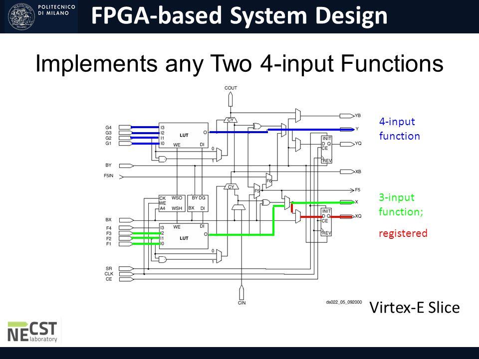 FPGA-based System Design Implements any Two 4-input Functions 4-input function 3-input function; registered Virtex-E Slice