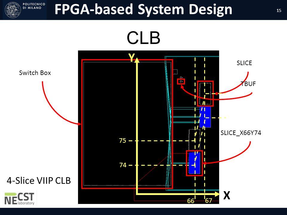 FPGA-based System Design CLB Switch Box SLICE TBUF Y X 67 66 75 74 SLICE_X66Y74 15 4-Slice VIIP CLB