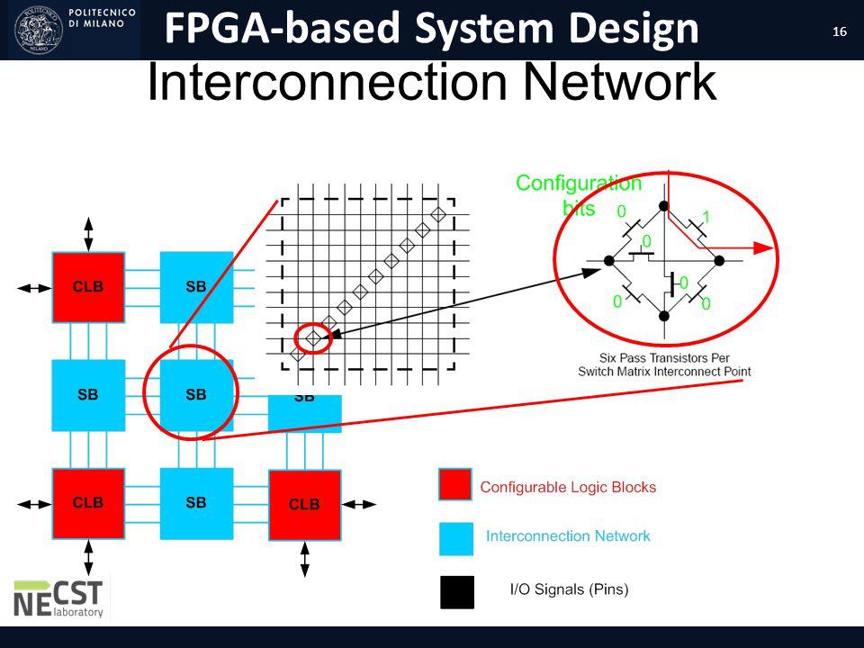 FPGA-based System Design Interconnection Network 16