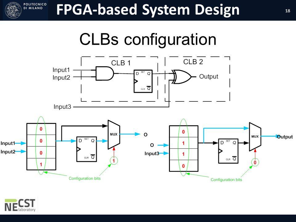 FPGA-based System Design CLBs configuration 18
