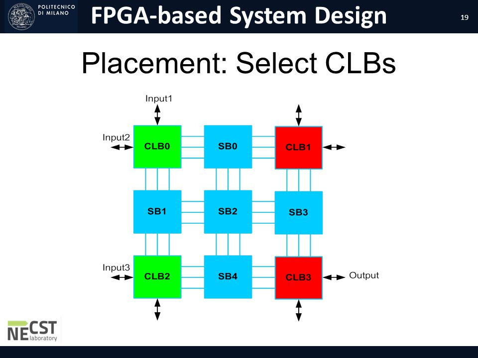 FPGA-based System Design Placement: Select CLBs 19