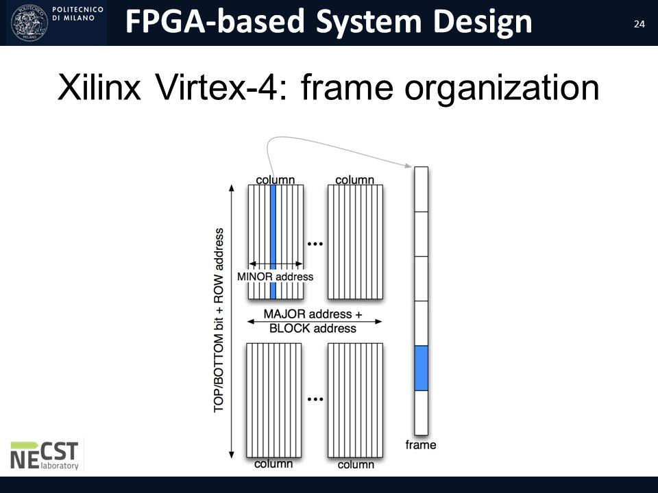 FPGA-based System Design Xilinx Virtex-4: frame organization 24