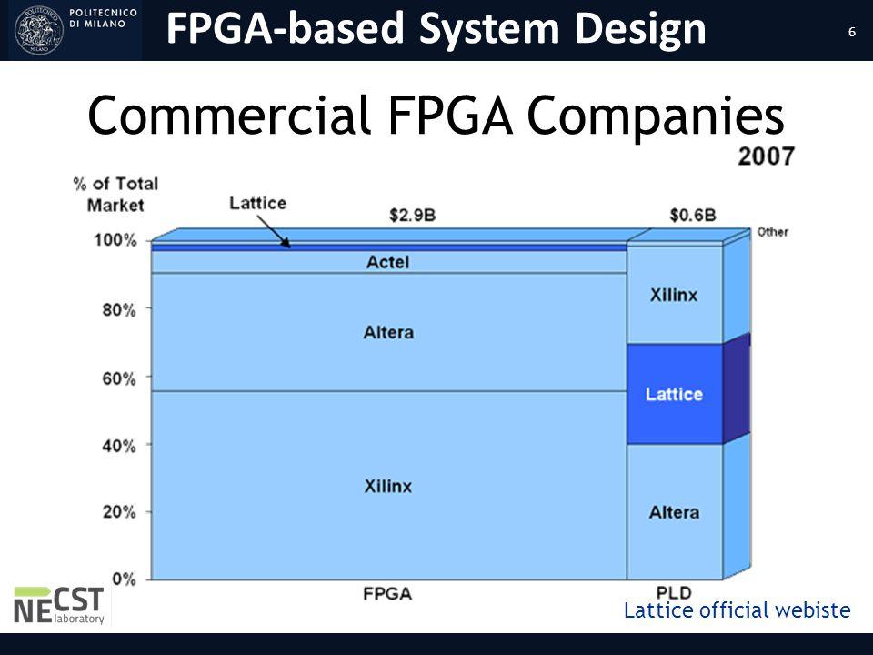 FPGA-based System Design Commercial FPGA Companies Lattice official webiste 6
