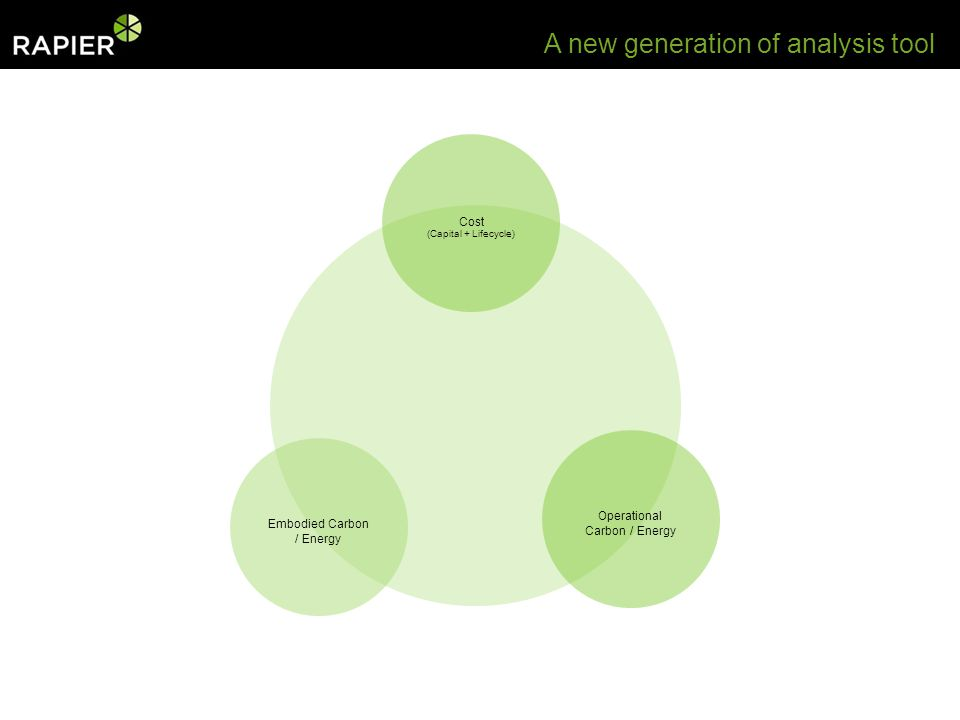 Embodied Carbon / Energy Cost (Capital + Lifecycle) Operational Carbon / Energy A new generation of analysis tool