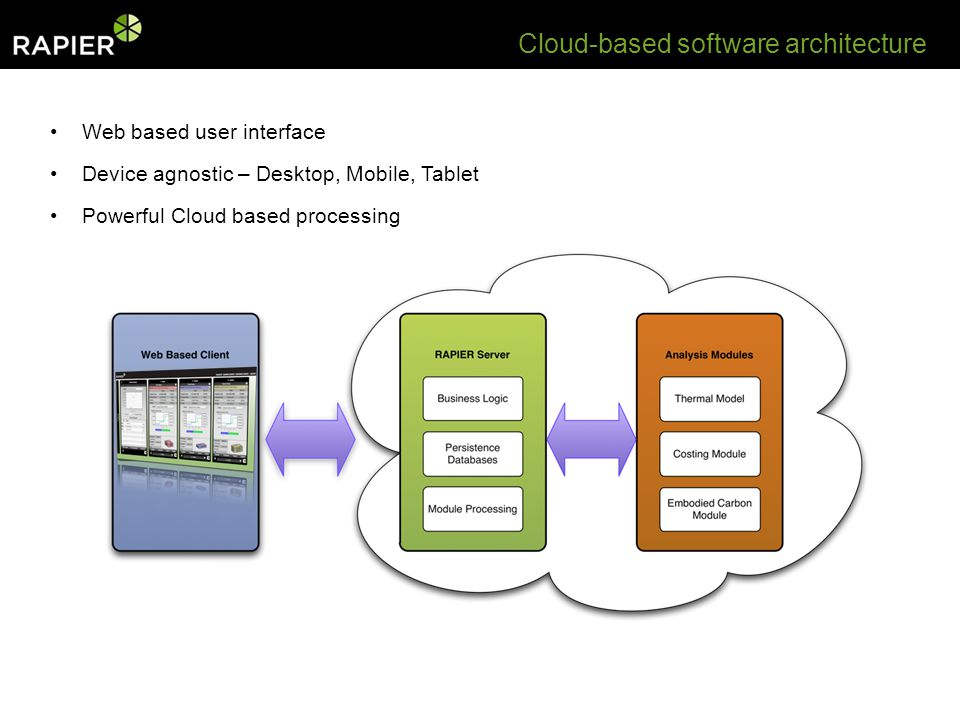 Cloud-based software architecture Web based user interface Device agnostic – Desktop, Mobile, Tablet Powerful Cloud based processing