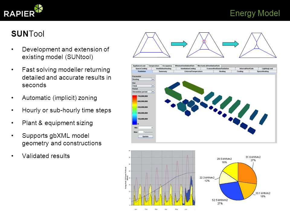 SUNTool Development and extension of existing model (SUNtool) Fast solving modeller returning detailed and accurate results in seconds Automatic (implicit) zoning Hourly or sub-hourly time steps Plant & equipment sizing Supports gbXML model geometry and constructions Validated results Energy Model