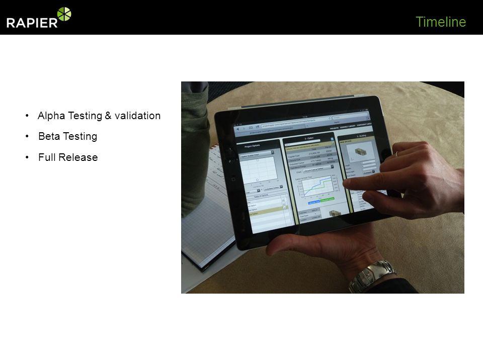 Alpha Testing & validation Beta Testing Full Release Timeline
