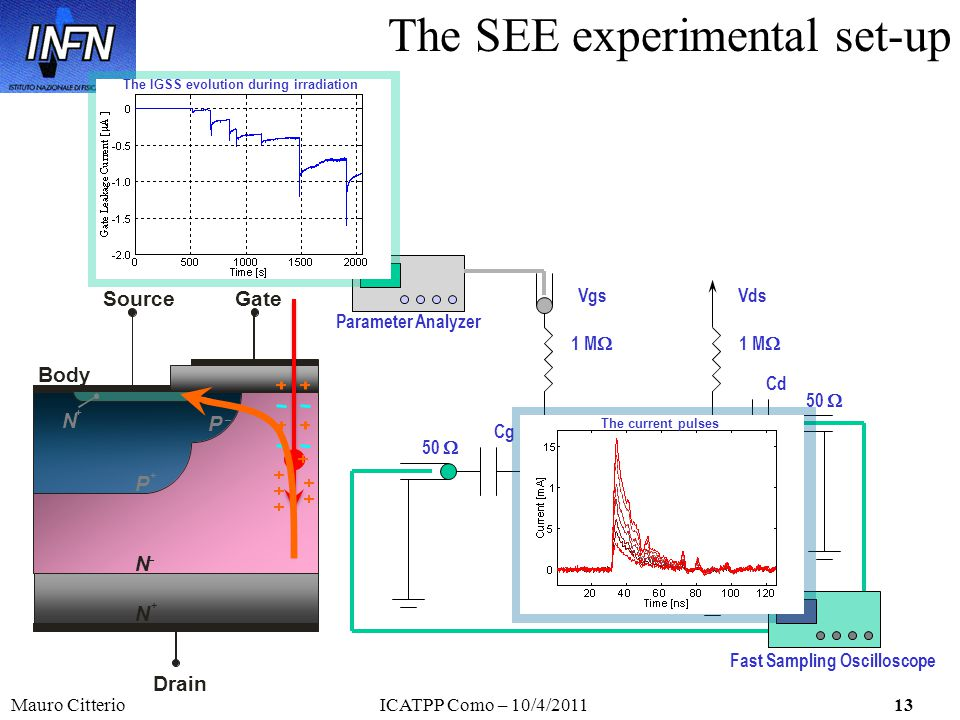 Mauro CitterioICATPP Como – 10/4/201113 The SEE experimental set-up Fast Sampling Oscilloscope Parameter Analyzer Drain P + N + P _ GateSource N _ Body N + Cg Cd 50 1 M Vgs Impacting Ion DUT Vds The current pulses The IGSS evolution during irradiation