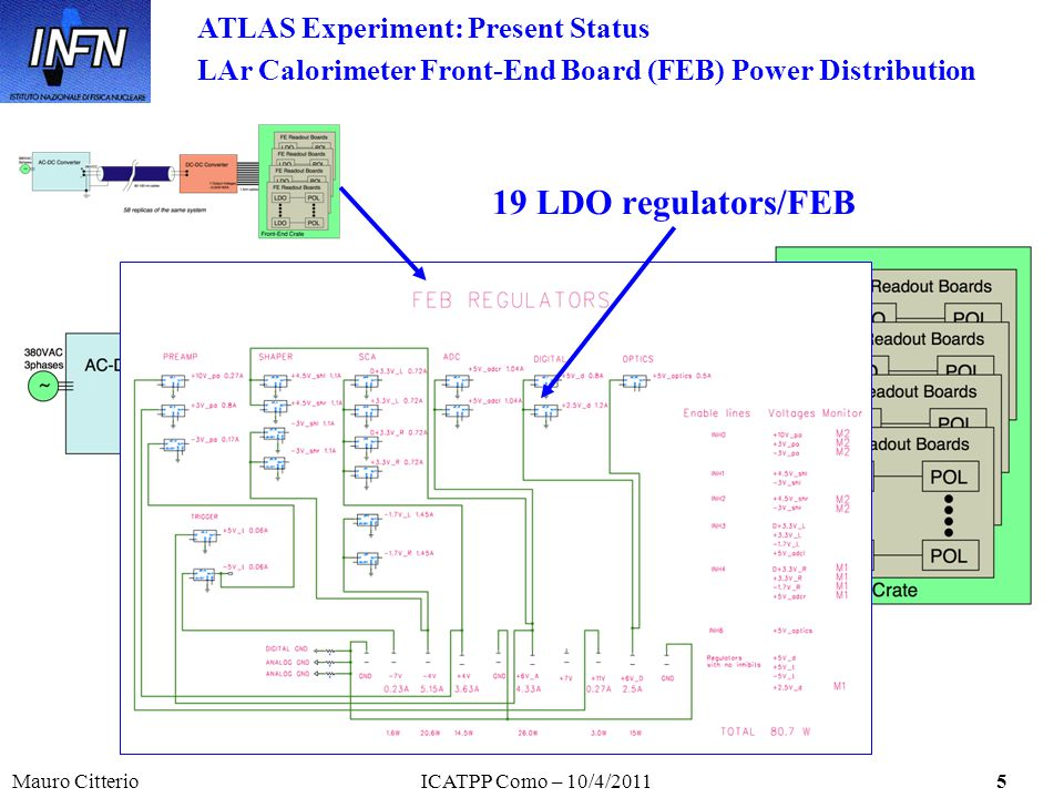 Mauro CitterioICATPP Como – 10/4/20115 ATLAS Experiment: Present Status LAr Calorimeter Front-End Board (FEB) Power Distribution 19 LDO regulators/FEB