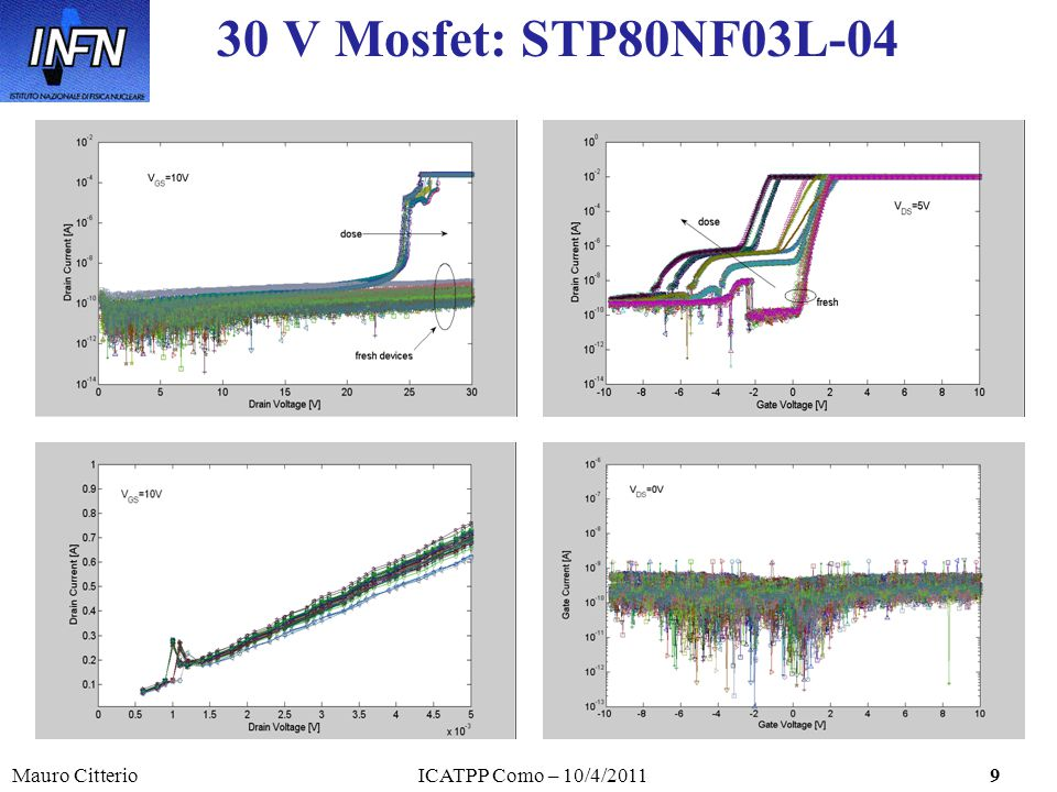 Mauro CitterioICATPP Como – 10/4/20119 30 V Mosfet: STP80NF03L-04