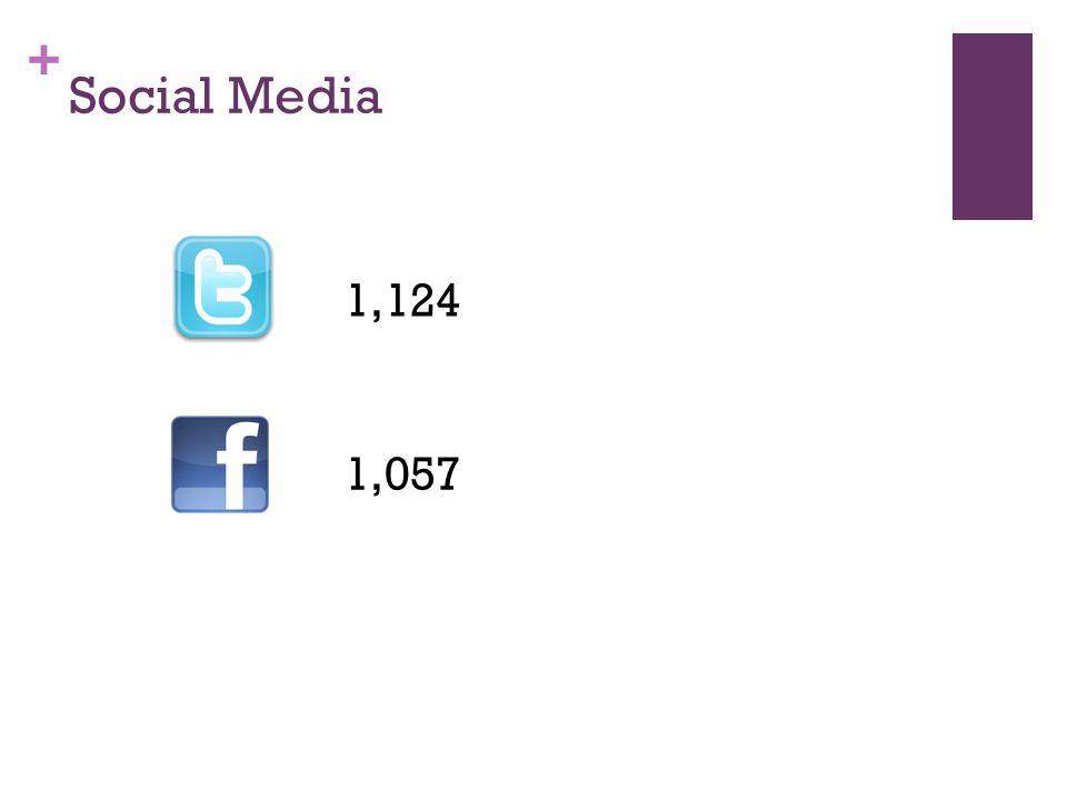 + Social Media 1,124 1,057