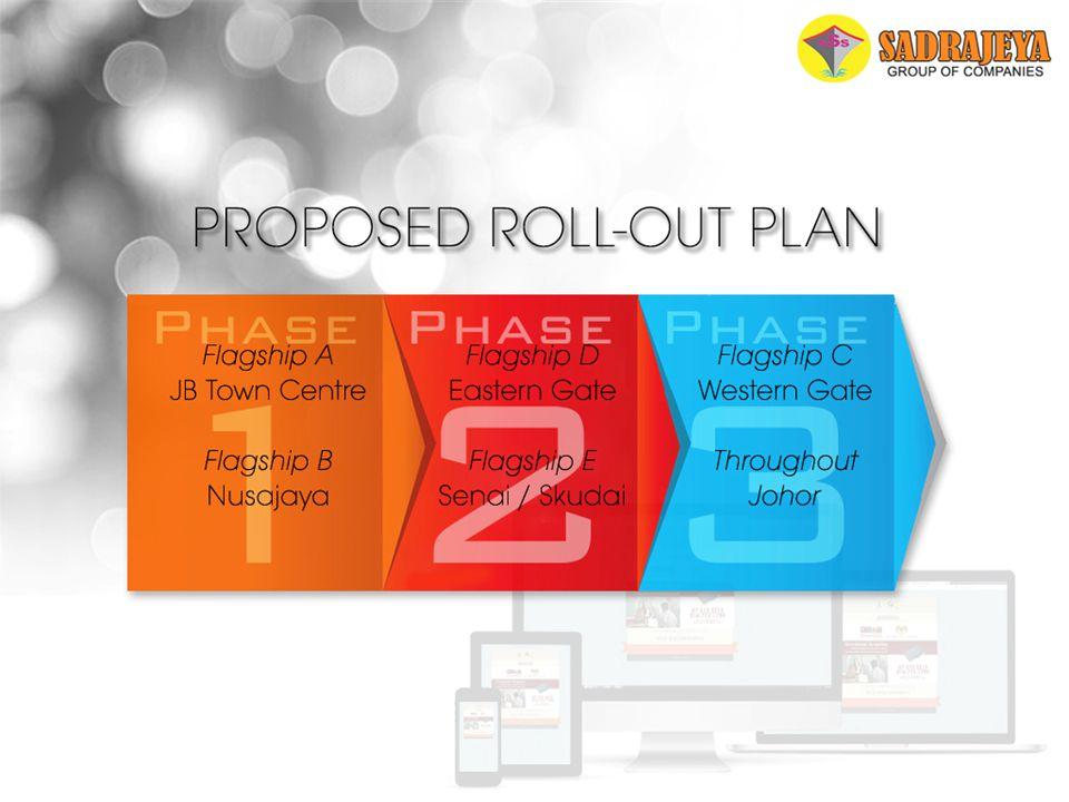 PROPOSED ROLL-OUT PLAN Phase 1 Flagship A -JB Town Centre Flagship B -Nusajaya Phase 2 Flagship D -Eastern Gate Flagship E -Senai-Skudai Phase 3 Flags
