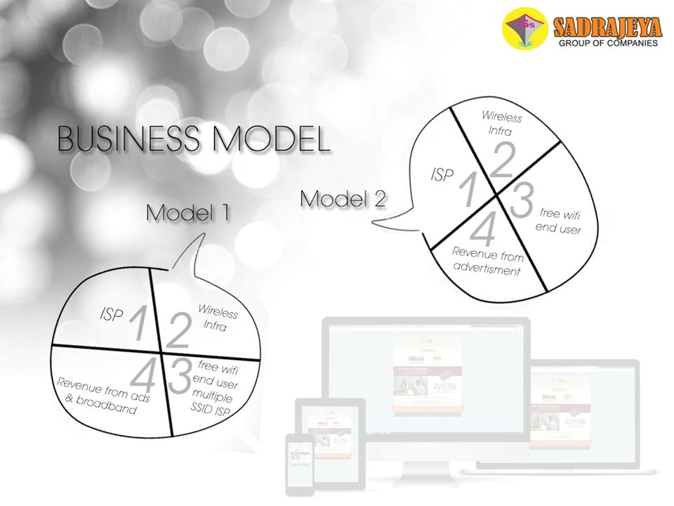 Business Model MODEL 1 - INFRASTRUCTURE LEASE TO ISP MODEL 2 – END-TO-END SERVICES Free Wi-fi End-Users ISP Wireless Infra Free Wi-fi End-Users Multip