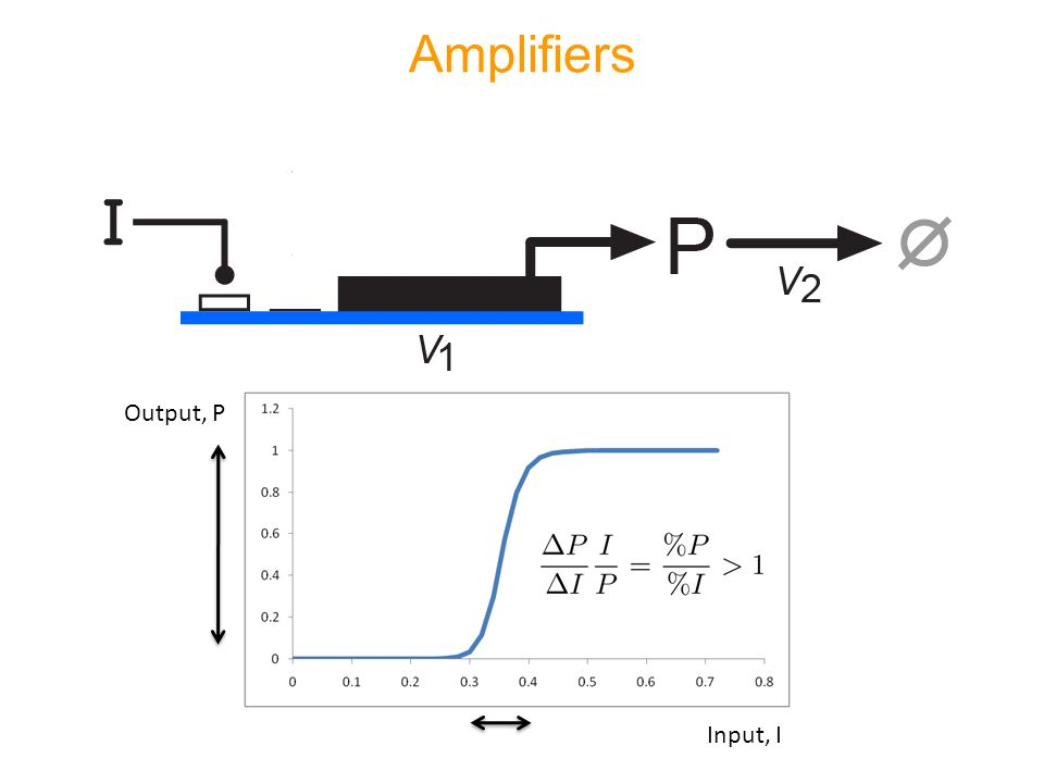 Amplifiers Input, I Output, P