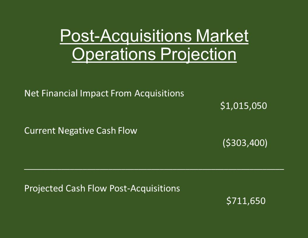 Post-Acquisitions Market Operations Projection Net Financial Impact From Acquisitions $1,015,050 Current Negative Cash Flow ($303,400) _____________________________________________________________ Projected Cash Flow Post-Acquisitions $711,650