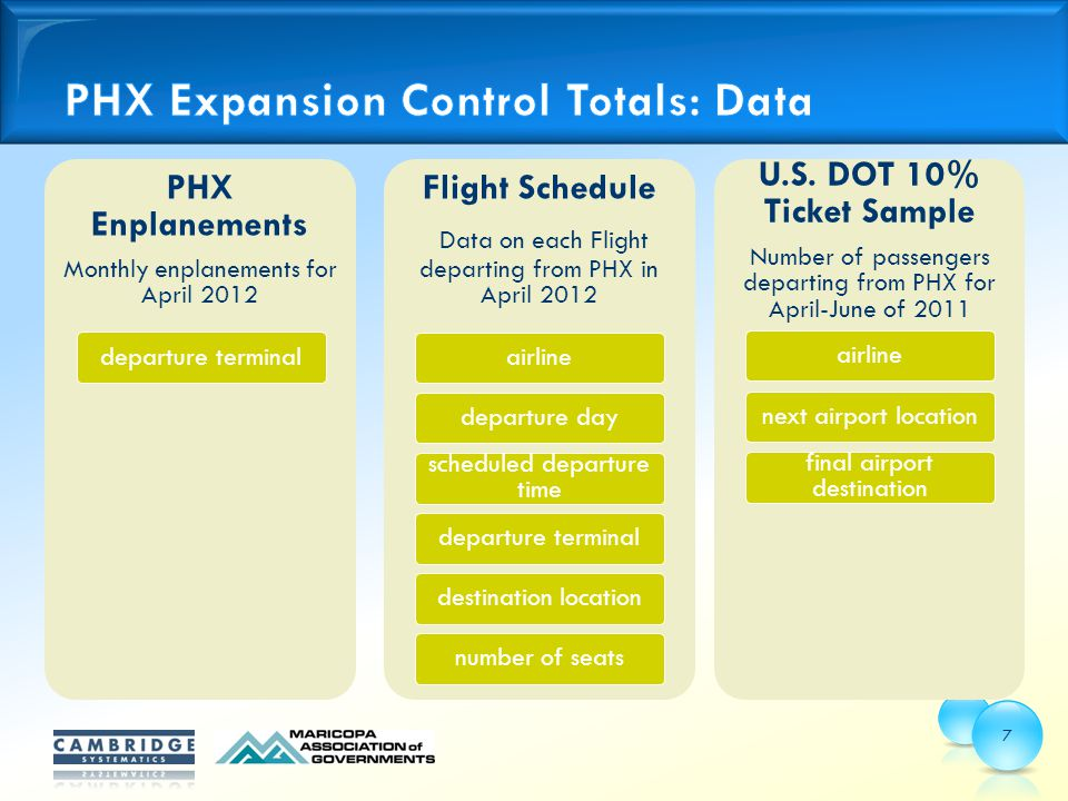 7 PHX Enplanements Monthly enplanements for April 2012 departure terminal Flight Schedule Data on each Flight departing from PHX in April 2012 airlinedeparture day scheduled departure time departure terminaldestination location number of seats U.S.