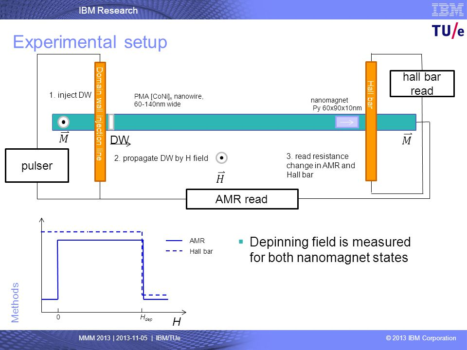 IBM Research MMM 2013 | 2013-11-05 | IBM/TUe © 2013 IBM Corporation Methods Experimental setup Depinning field is measured for both nanomagnet states