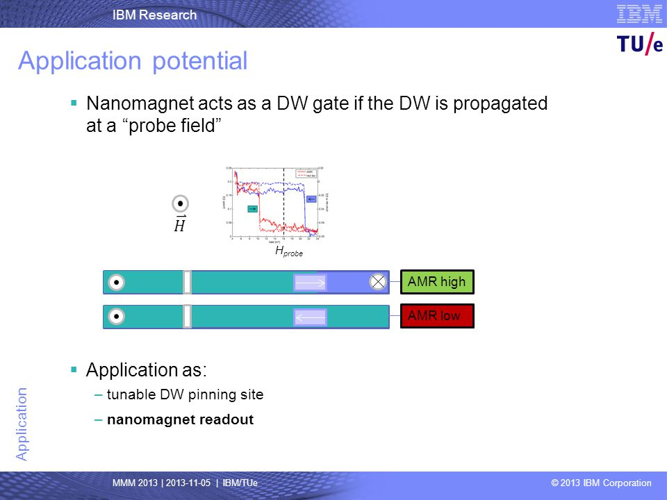 IBM Research MMM 2013 | 2013-11-05 | IBM/TUe © 2013 IBM Corporation Application Application potential H probe Nanomagnet acts as a DW gate if the DW i