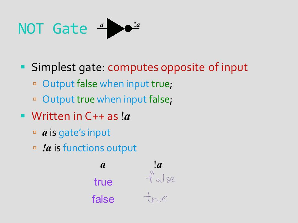 NOT Gate Simplest gate: computes opposite of input Output false when input true; Output true when input false; Written in C++ as !a a is gates input !a is functions output a!a!a true false a !a!a