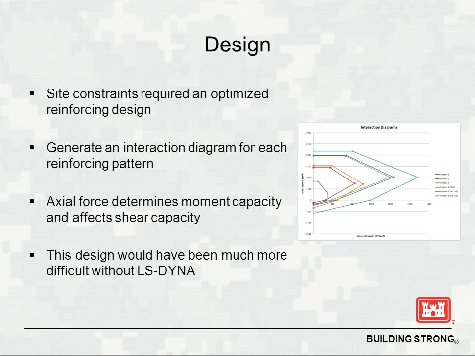 BUILDING STRONG ® Design Site constraints required an optimized reinforcing design Generate an interaction diagram for each reinforcing pattern Axial