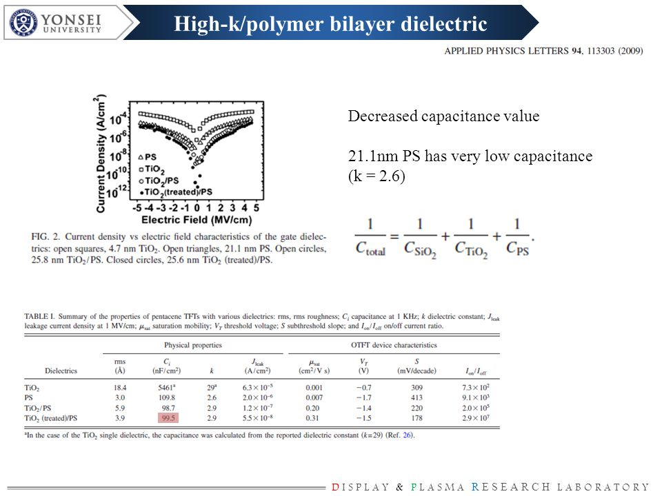 DISPLAY & PLASMA RESEARCH LABORATORY Bilayer organic/inorganic gate dielectric Thinner polymer layer – less capacitance degradation Using UV epoxy layer as polymer dielectric (Thickness is decreased during cross-linking) High-k/polymer bilayer dielectric