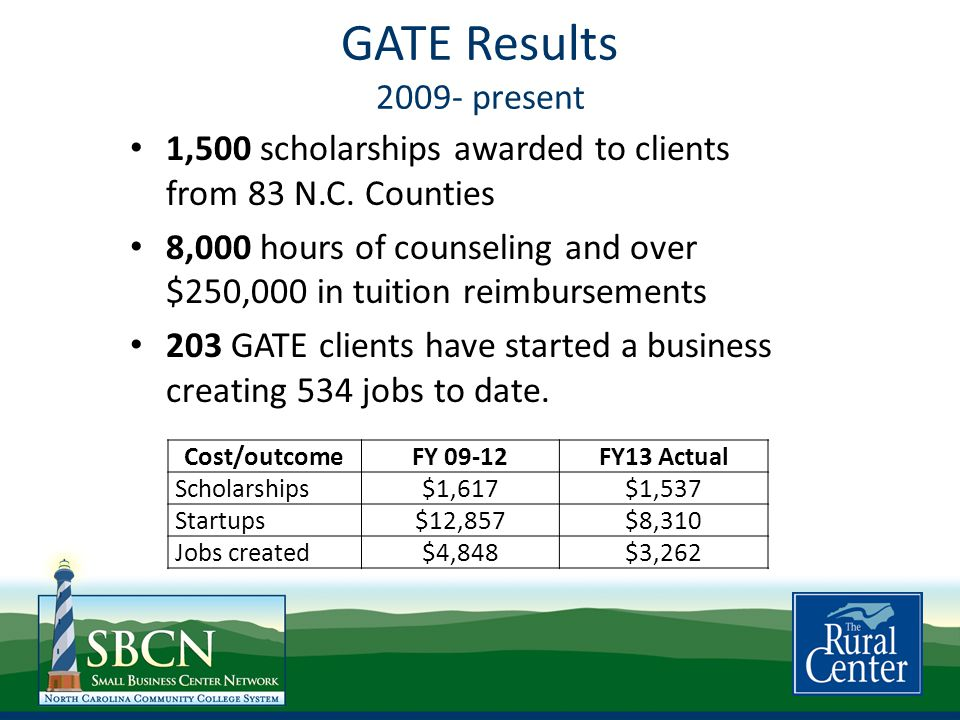 GATE Results 2009- present 1,500 scholarships awarded to clients from 83 N.C.