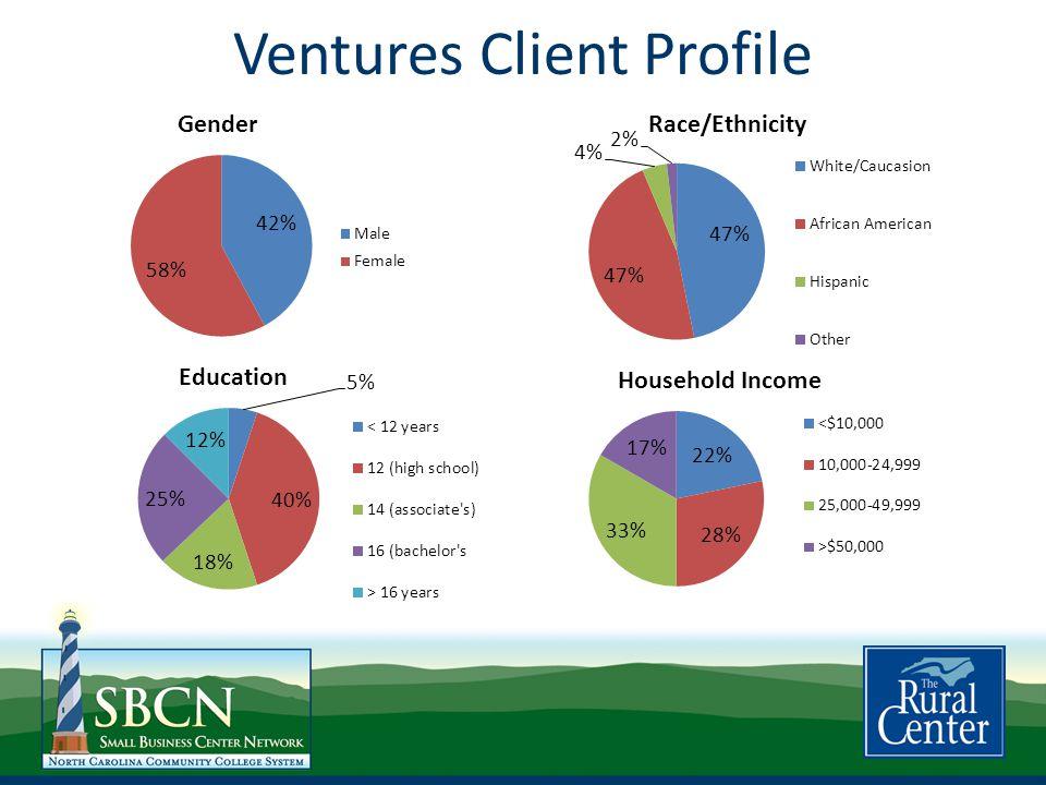 Ventures Client Profile