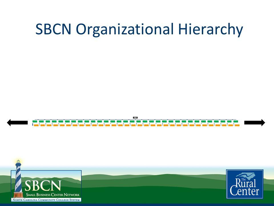 SBCN Organizational Hierarchy TEST