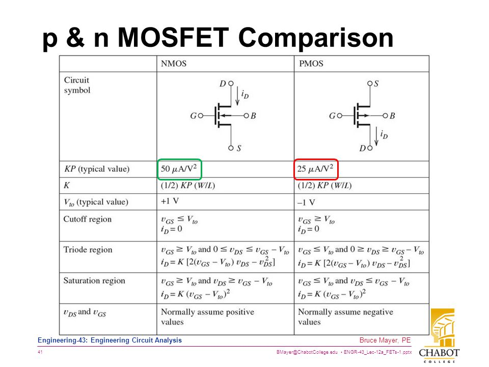BMayer@ChabotCollege.edu ENGR-43_Lec-12a_FETs-1.pptx 41 Bruce Mayer, PE Engineering-43: Engineering Circuit Analysis p & n MOSFET Comparison
