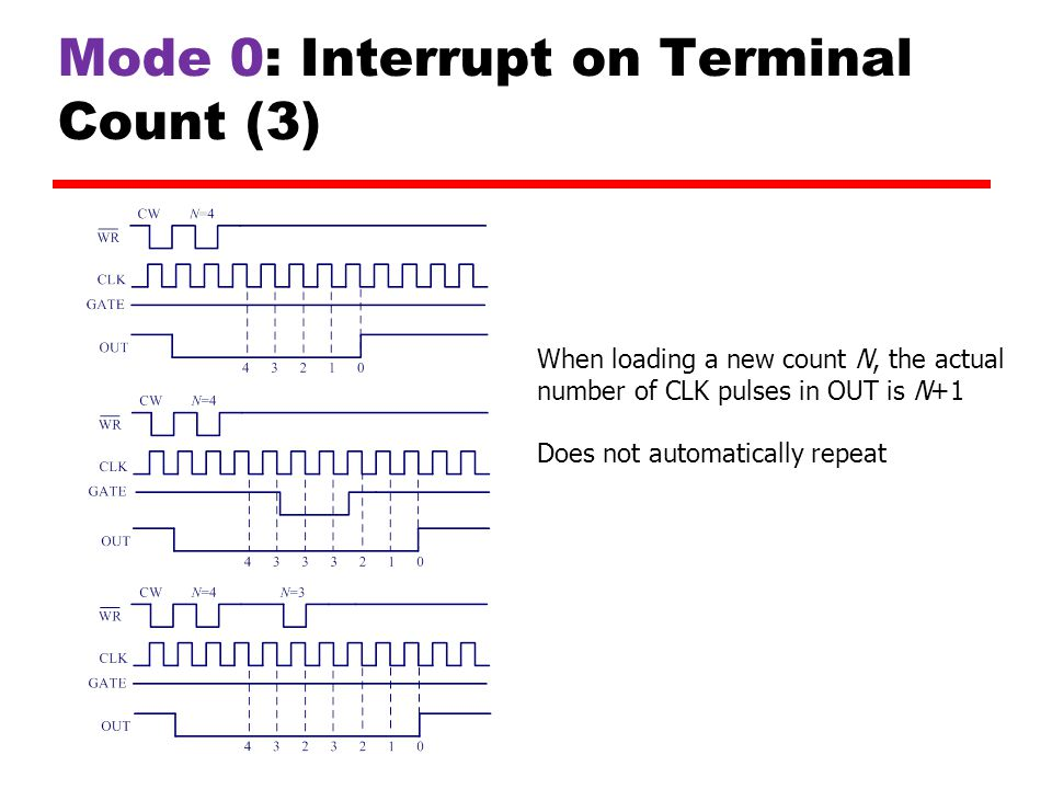Mode 0: Interrupt on Terminal Count (3) When loading a new count N, the actual number of CLK pulses in OUT is N+1 Does not automatically repeat