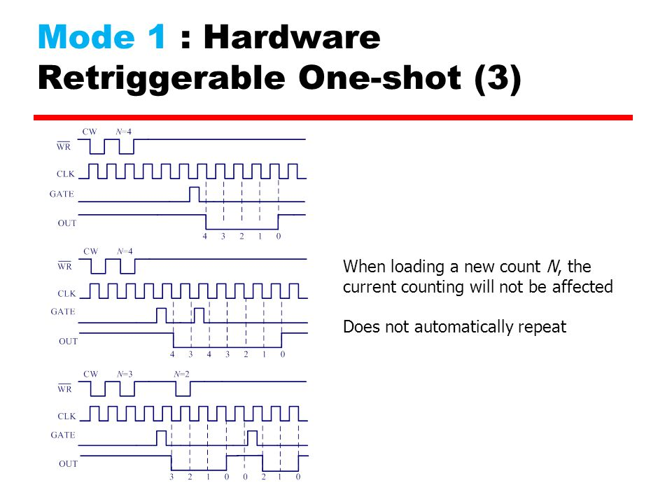 Mode 1 : Hardware Retriggerable One-shot (3) When loading a new count N, the current counting will not be affected Does not automatically repeat